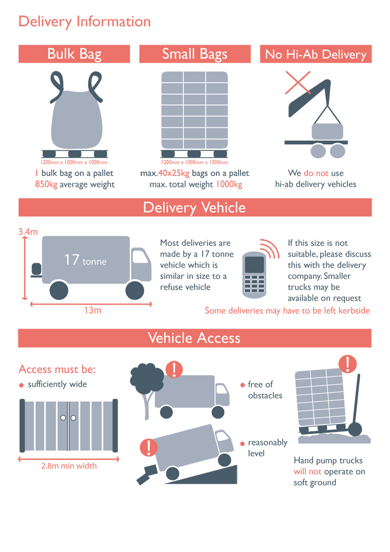 Quick guide to how proturf deliver their pallets using palletways